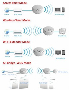 Wifi 802.11 Wifi Standards Explained