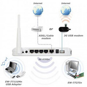 Wireless Router and WAN