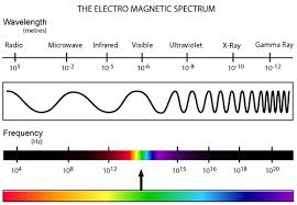 Electromagnetic Waves - Radio Waves - EM Spectrum