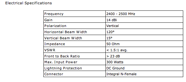 sector antenna electrical specification