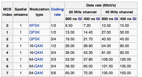 WIFI  Link Speed standards by MCS index