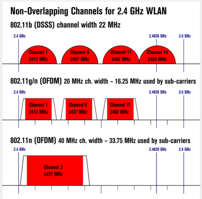 802.11 b/g/n non-overlapping channels