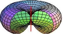 omni stick antenna signal pattern
