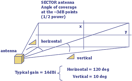 sector antenna signal coverage