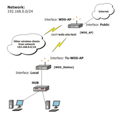Wireless Point to Point Link Over 1Km